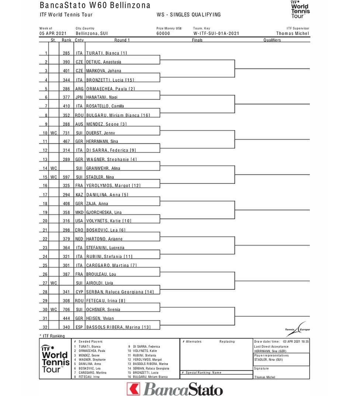 ITF_2021_sorteggio_qualifiche